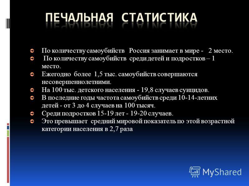 По количеству самоубийств Россия занимает в мире - 2 место. По количеству самоубийств среди детей и подростков – 1 место. Ежегодно более 1,5 тыс. самоубийств совершаются несовершеннолетними. На 100 тыс. детского населения - 19,8 случаев суицидов. В п