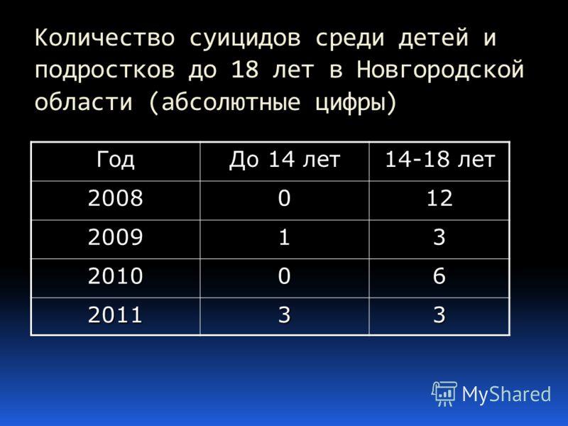 Количество суицидов среди детей и подростков до 18 лет в Новгородской области (абсолютные цифры) Год До 14 лет 14-18 лет 2008012 200913 201006 201133