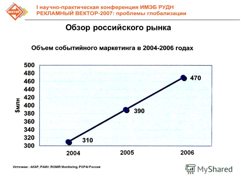 8 Обзор российского рынка
