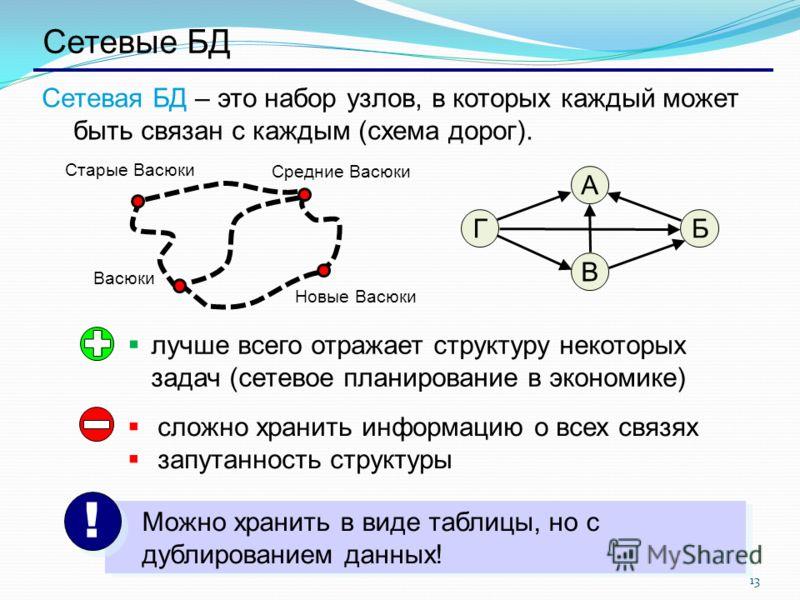 13 Сетевые БД Сетевая БД – это набор узлов, в которых каждый может быть связан с каждым (схема дорог). БГ А В лучше всего отражает структуру некоторых задач (сетевое планирование в экономике) сложно хранить информацию о всех связях запутанность струк