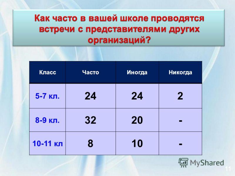 КлассЧастоИногдаНикогда 5-7 кл. 24 2 8-9 кл. 3220- 10-11 кл 810- 11