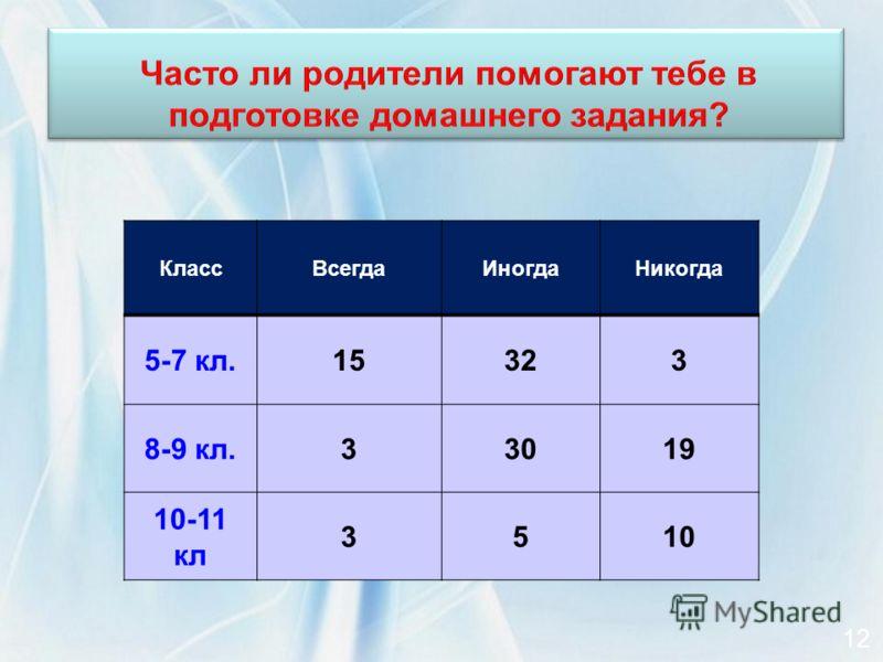 КлассВсегдаИногдаНикогда 5-7 кл.15323 8-9 кл.33019 10-11 кл 3510 12