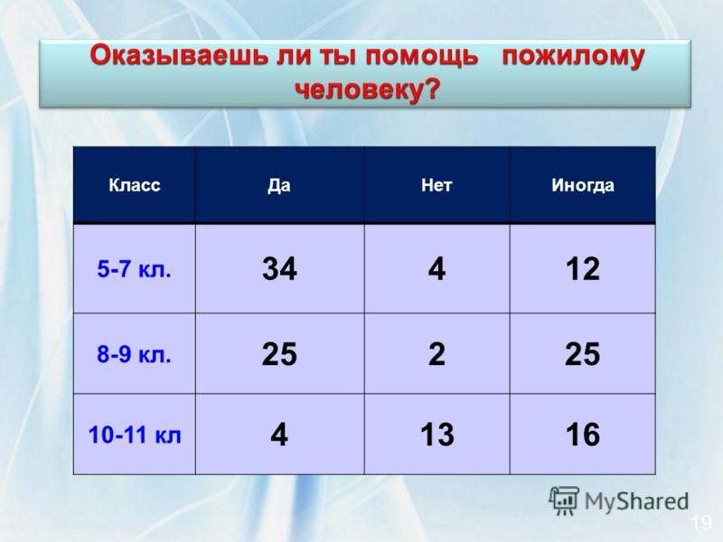 КлассДаНетИногда 5-7 кл. 34412 8-9 кл. 252 10-11 кл 41316 19