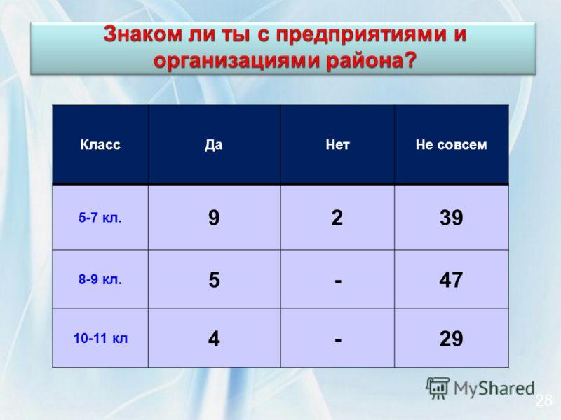 КлассДаНетНе совсем 5-7 кл. 9239 8-9 кл. 5-47 10-11 кл 4-29 28