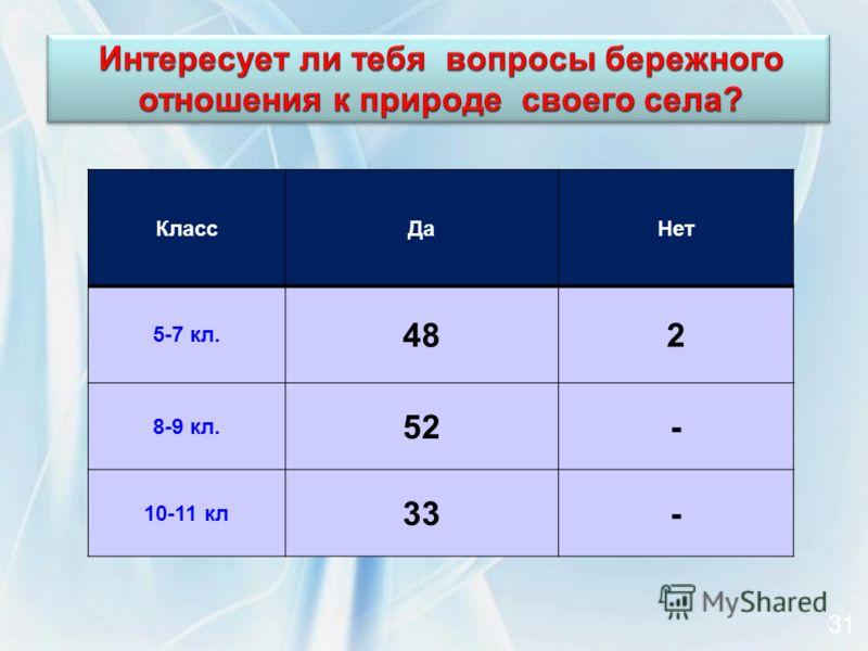 КлассДаНет 5-7 кл. 482 8-9 кл. 52- 10-11 кл 33- 31