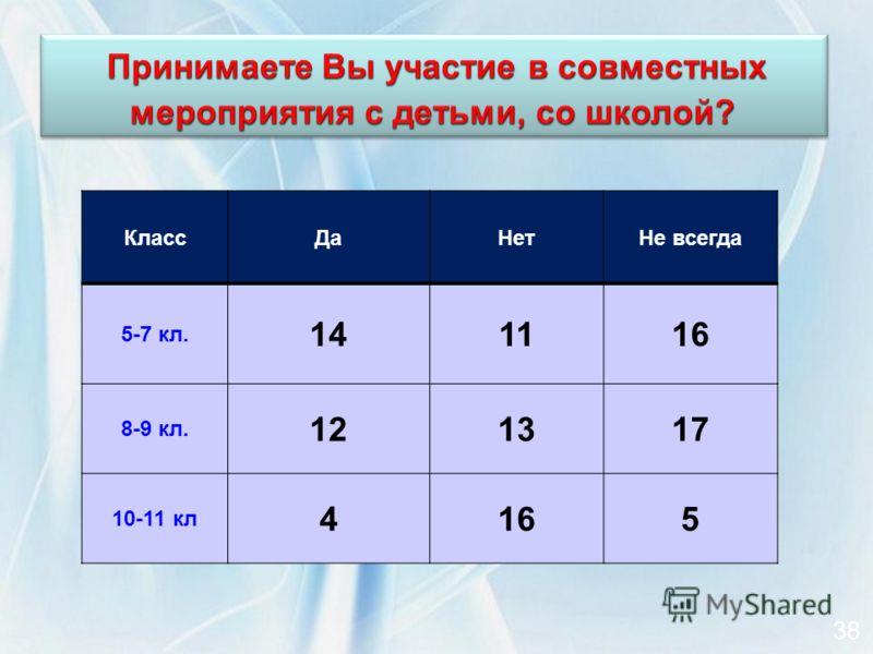 КлассДаНетНе всегда 5-7 кл. 141116 8-9 кл. 121317 10-11 кл 4165 38