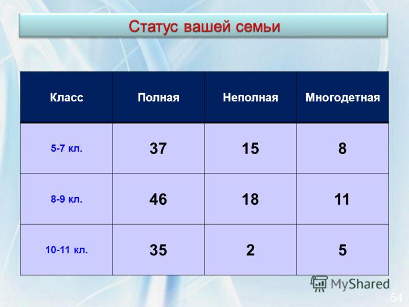 КлассПолнаяНеполнаяМногодетная 5-7 кл. 37158 8-9 кл. 461811 10-11 кл. 3525 54