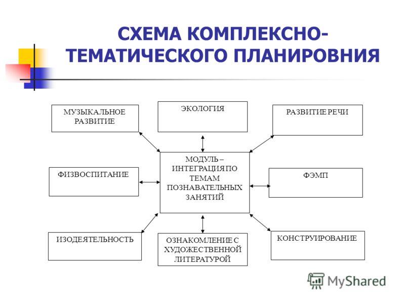 СХЕМА КОМПЛЕКСНО- ТЕМАТИЧЕСКОГО ПЛАНИРОВНИЯ МОДУЛЬ – ИНТЕГРАЦИЯ ПО ТЕМАМ ПОЗНАВАТЕЛЬНЫХ ЗАНЯТИЙ ФЭМП КОНСТРУИРОВАНИЕ ИЗОДЕЯТЕЛЬНОСТЬ ФИЗВОСПИТАНИЕ МУЗЫКАЛЬНОЕ РАЗВИТИЕ РАЗВИТИЕ РЕЧИ ЭКОЛОГИЯ ОЗНАКОМЛЕНИЕ С ХУДОЖЕСТВЕННОЙ ЛИТЕРАТУРОЙ