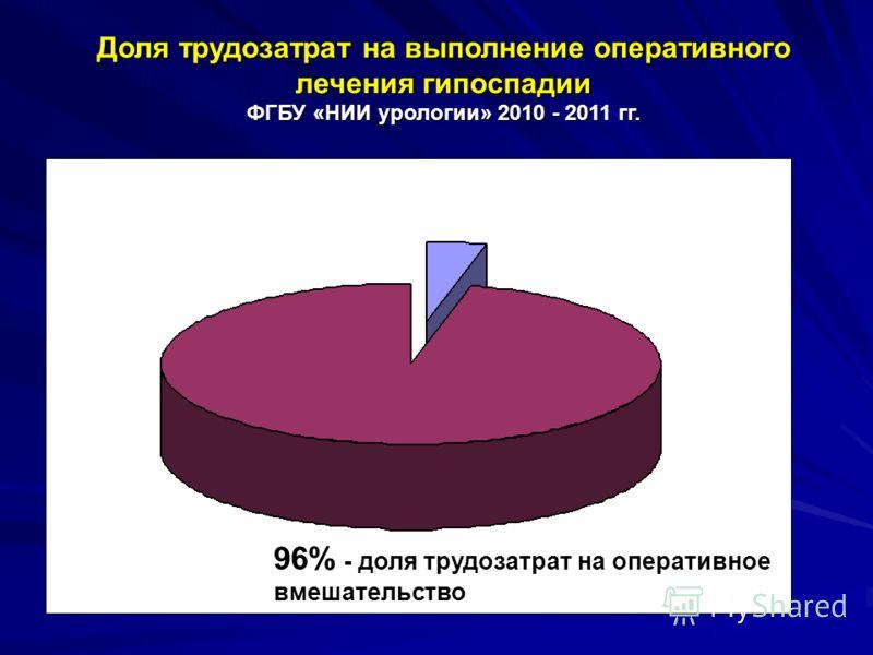 Доля трудозатрат на выполнение оперативного лечения гипоспадии ФГБУ «НИИ урологии» 2010 - 2011 гг. 96% - доля трудозатрат на оперативное вмешательство