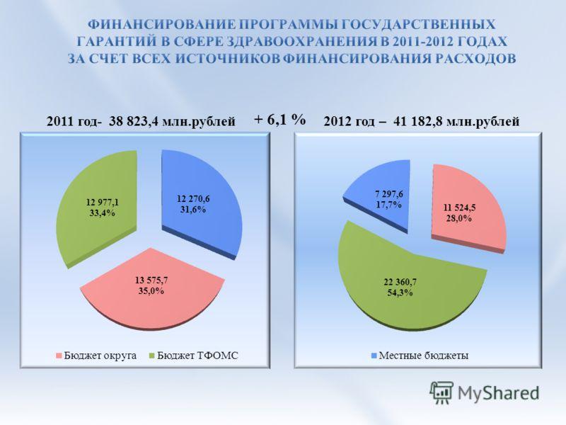 2011 год- 38 823,4 млн.рублей2012 год – 41 182,8 млн.рублей + 6,1 %