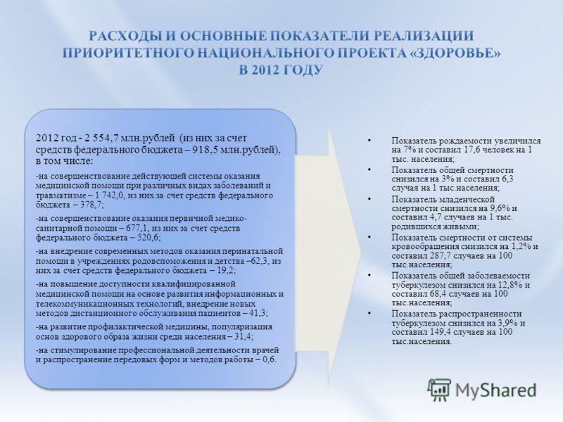 2012 год - 2 554,7 млн.рублей (из них за счет средств федерального бюджета – 918,5 млн.рублей), в том числе: -на совершенствование действующей системы оказания медицинской помощи при различных видах заболеваний и травматизме – 1 742,0, из них за счет