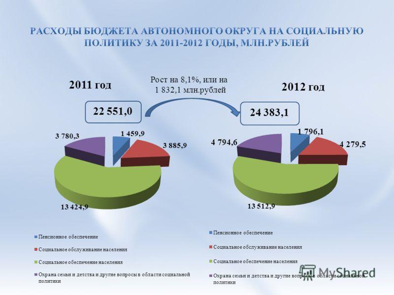 Рост на 8,1%, или на 1 832,1 млн.рублей