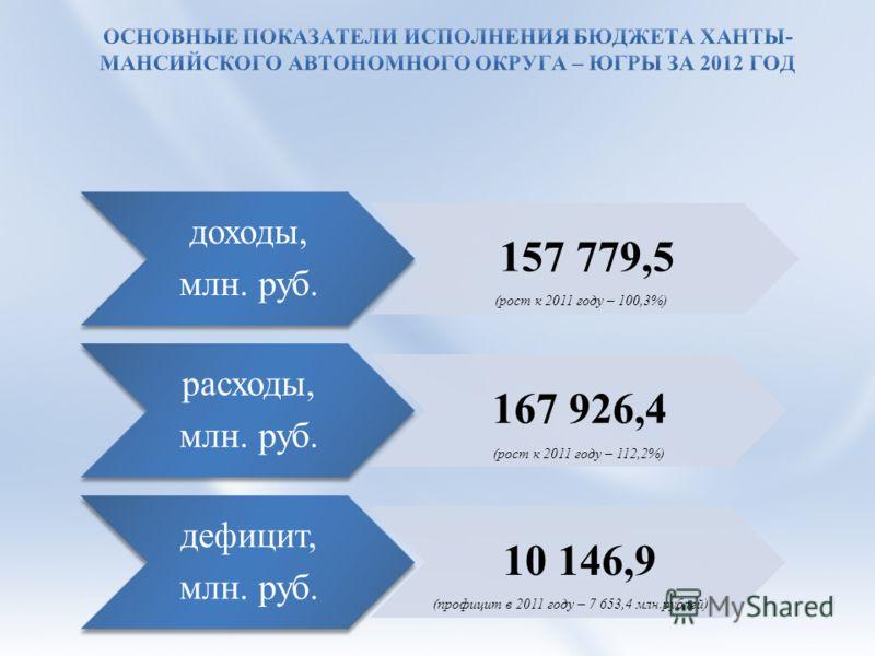 доходы, млн. руб. 157 779,5 расходы, млн. руб. 167 926,4 дефицит, млн. руб. 10 146,9 (рост к 2011 году – 100,3%) (рост к 2011 году – 112,2%) (профицит в 2011 году – 7 653,4 млн.рублей)