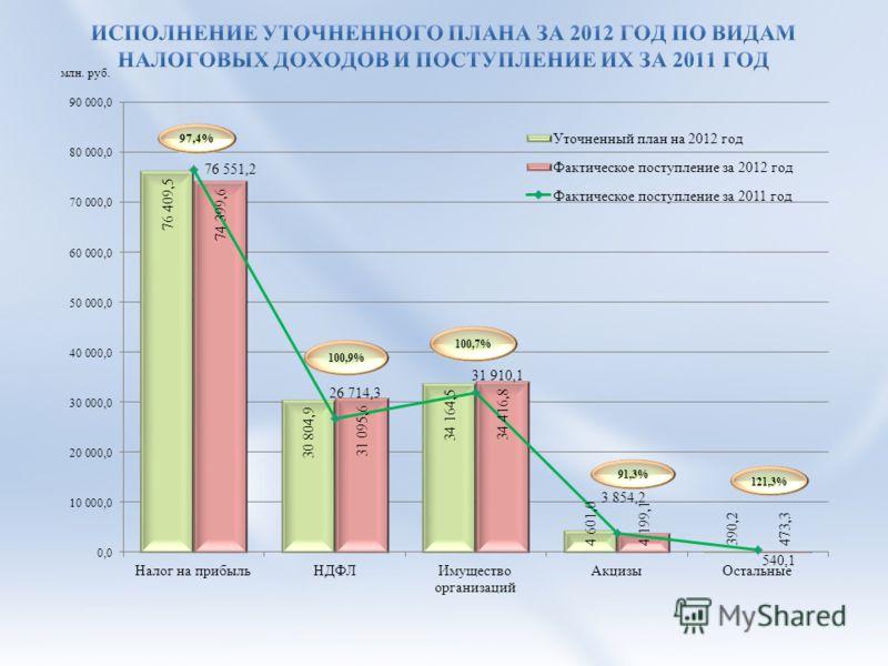 млн. руб. 97,4%