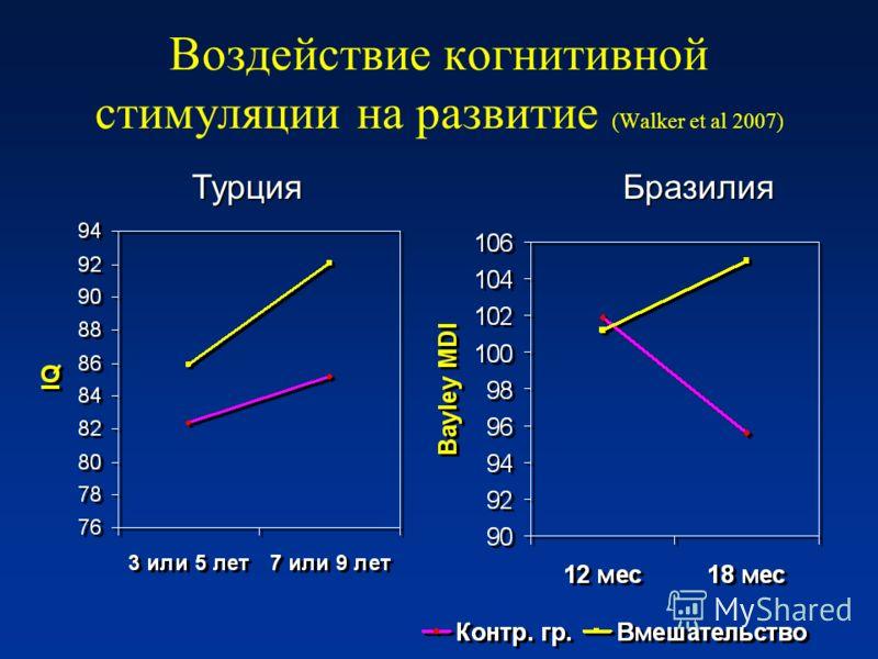 Воздействие когнитивной стимуляции на развитие (Walker et al 2007) ТурцияБразилия
