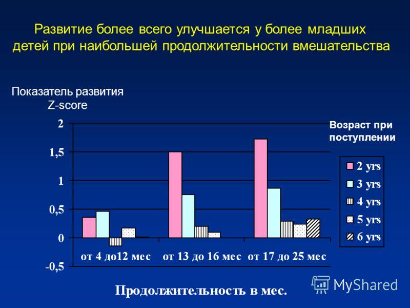 Развитие более всего улучшается у более младших детей при наибольшей продолжительности вмешательства Возраст при поступлении Показатель развития Z-score