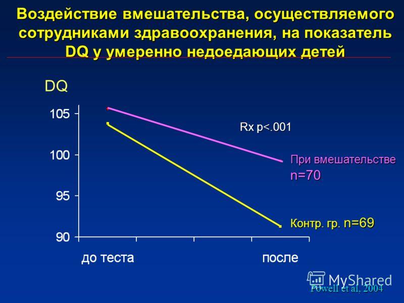 Воздействие вмешательства, осуществляемого сотрудниками здравоохранения, на показатель DQ у умеренно недоедающих детей Контр. гр. n=69 При вмешательстве n=70 Rx p