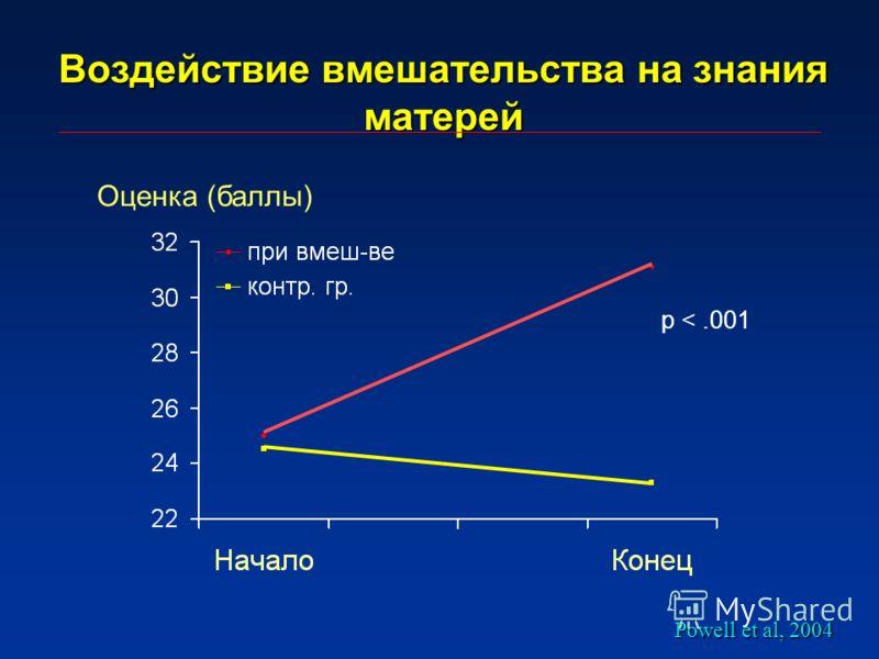 Воздействие вмешательства на знания матерей p