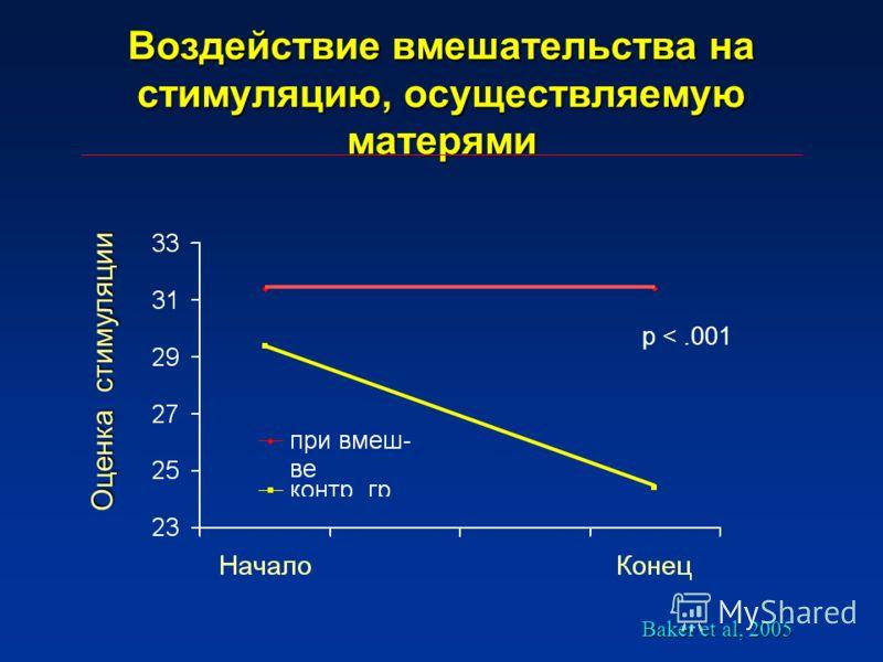 Воздействие вмешательства на стимуляцию, осуществляемую матерями Оценка стимуляции p