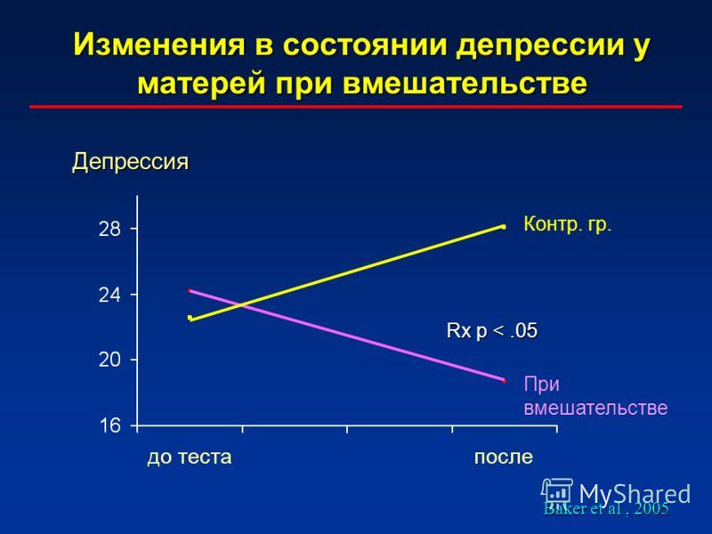 Изменения в состоянии депрессии у матерей при вмешательстве Baker et al, 2005 Rx p