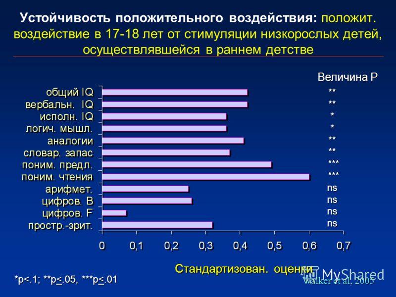 Устойчивость положительного воздействия: положит. воздействие в 17-18 лет от стимуляции низкорослых детей, осуществлявшейся в раннем детстве Стандартизован. оценки Величина P Walker et al, 2005 ********** *** *** nsnsnsns *p
