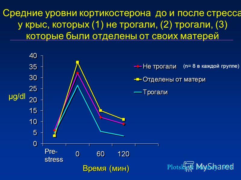 Средние уровни кортикостерона до и после стресса у крыс, которых (1) не трогали, (2) трогали, (3) которые были отделены от своих матерей Plotsky & Meaney 1993 µg/dl Pre-stress Время (мин) (n= 8 в каждой группе)