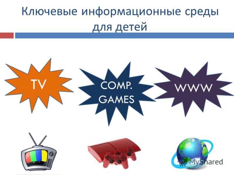 Ключевые информационные среды для детей TV WWW COMP. GAMES