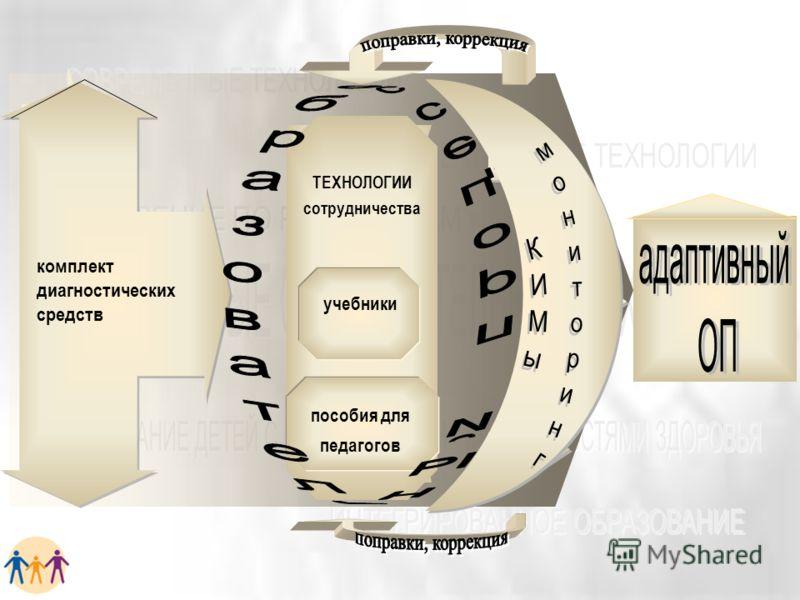 комплект диагностических средств ТЕХНОЛОГИИ сотрудничества учебники пособия для педагогов