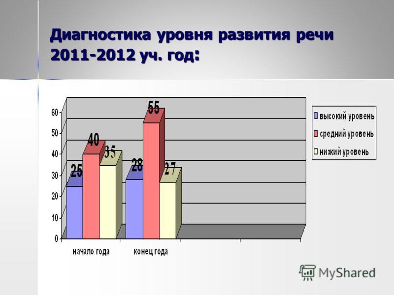 Диагностика уровня развития речи 2011-2012 уч. год :