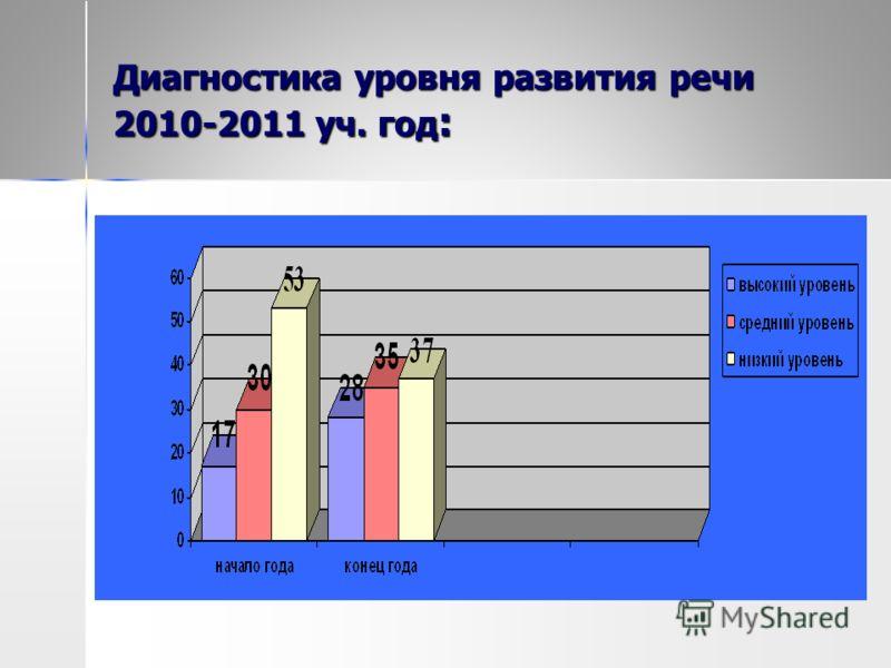 Диагностика уровня развития речи 2010-2011 уч. год :