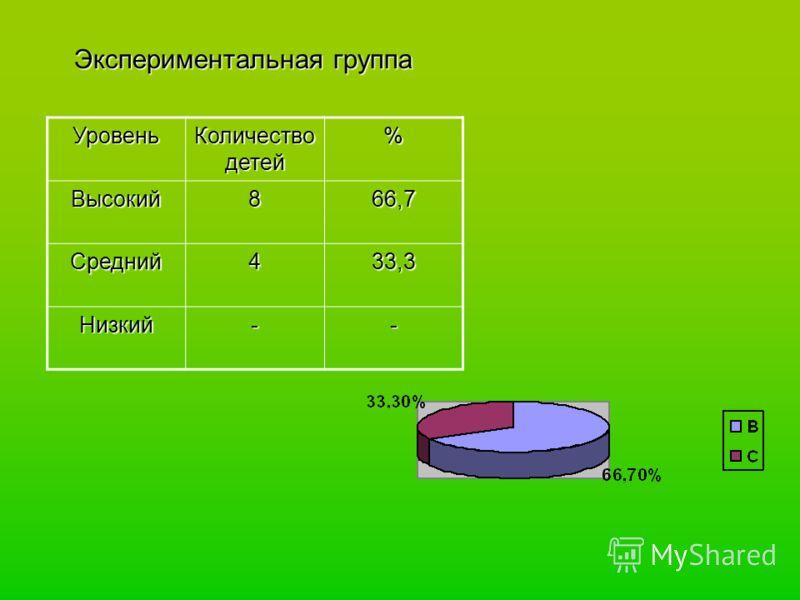 Экспериментальная группа Экспериментальная группаУровень Количество детей %Высокий866,7 Средний433,3 Низкий--