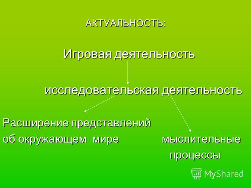 АКТУАЛЬНОСТЬ: Игровая деятельность Игровая деятельность исследовательская деятельность исследовательская деятельность Расширение представлений об окружающем мире мыслительные процессы процессы