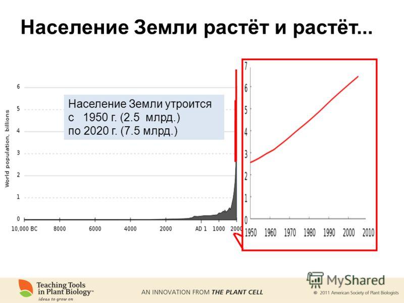 Население Земли растёт и растёт... Население Земли утроится с 1950 г. (2.5 млрд.) по 2020 г. (7.5 млрд.)
