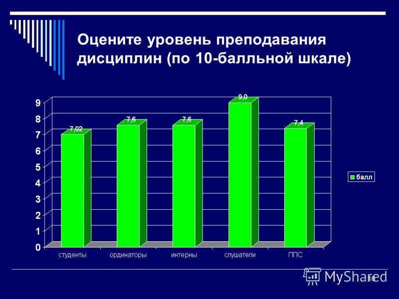 Оцените уровень преподавания дисциплин (по 10-балльной шкале) 10