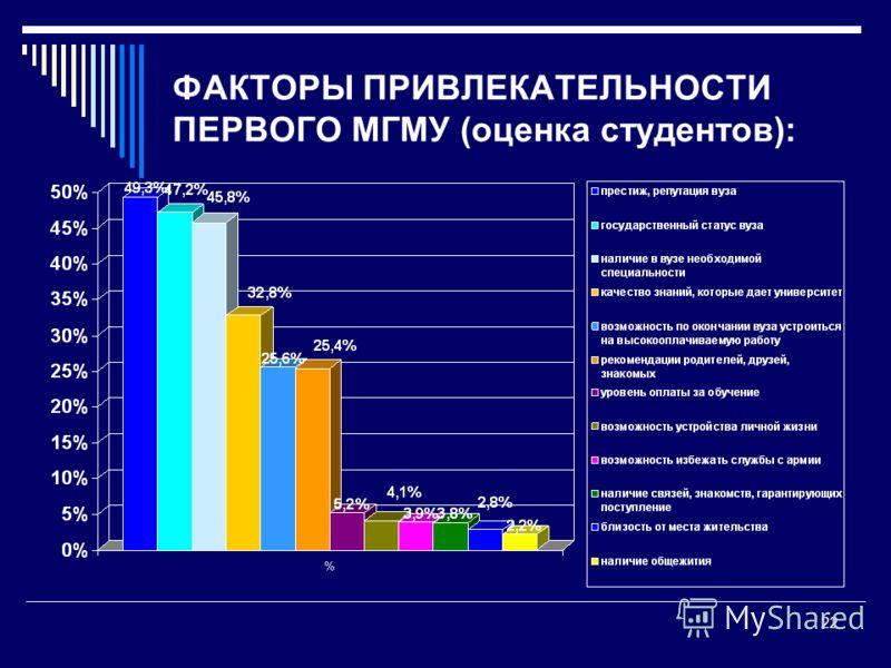 ФАКТОРЫ ПРИВЛЕКАТЕЛЬНОСТИ ПЕРВОГО МГМУ (оценка студентов): 22