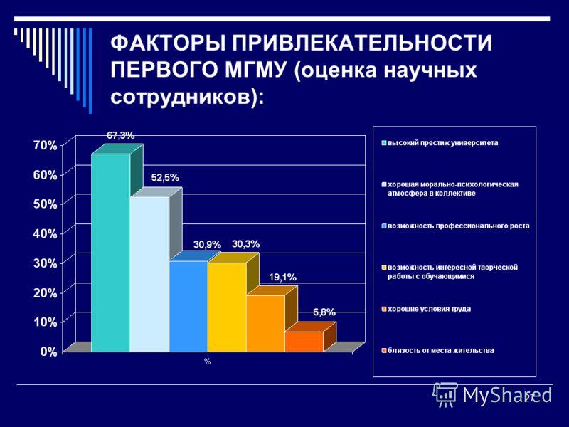 ФАКТОРЫ ПРИВЛЕКАТЕЛЬНОСТИ ПЕРВОГО МГМУ (оценка научных сотрудников): 27