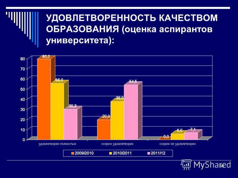 УДОВЛЕТВОРЕННОСТЬ КАЧЕСТВОМ ОБРАЗОВАНИЯ (оценка аспирантов университета): 38