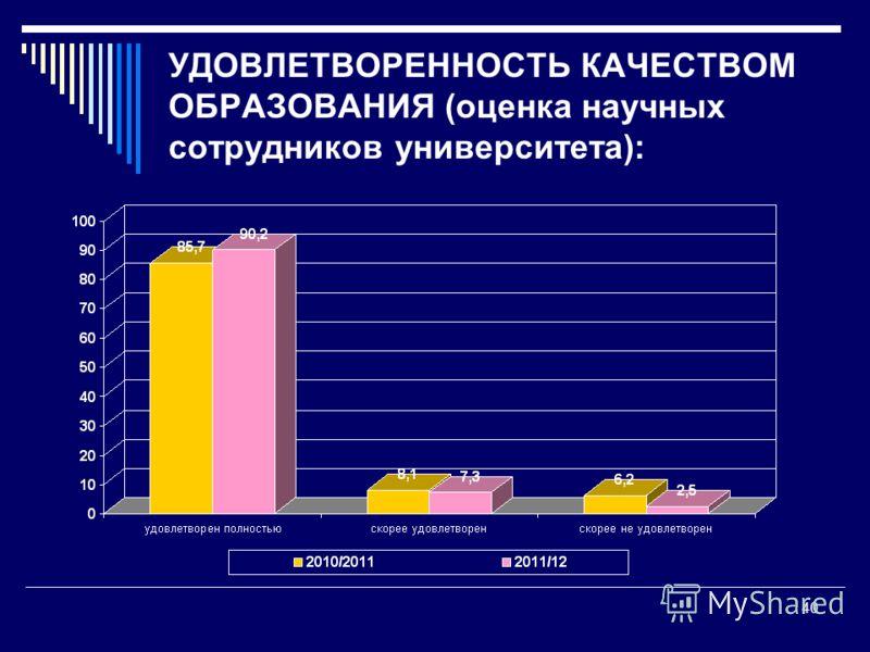 УДОВЛЕТВОРЕННОСТЬ КАЧЕСТВОМ ОБРАЗОВАНИЯ (оценка научных сотрудников университета): 40