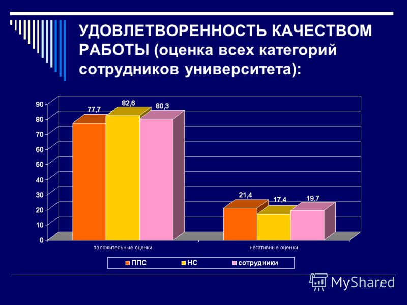 УДОВЛЕТВОРЕННОСТЬ КАЧЕСТВОМ РАБОТЫ (оценка всех категорий сотрудников университета): 7