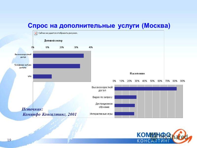 19 Спрос на дополнительные услуги (Москва) Источник: Коминфо Консалтинг, 2001