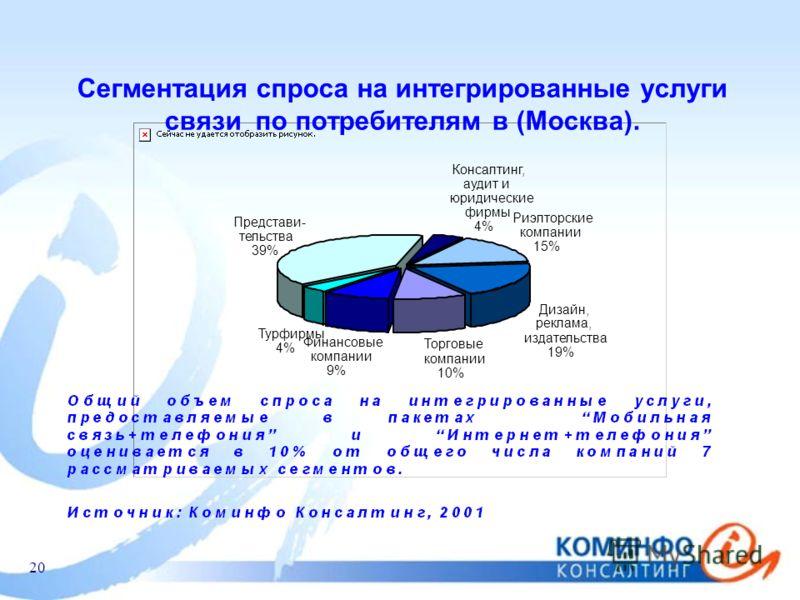 20 Сегментация спроса на интегрированные услуги связи по потребителям в (Москва). Торговые компании 10% Представи- тельства 39% Консалтинг, аудит и юридические фирмы 4% Риэлторские компании 15% Дизайн, реклама, издательства 19% Финансовые компании 9%
