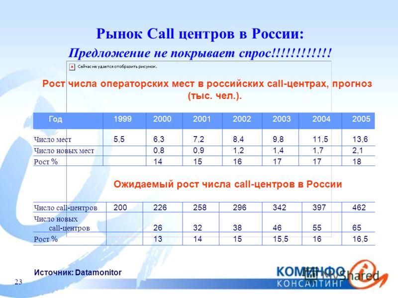 23 Рынок Call центров в России: Предложение не покрывает спрос!!!!!!!!!!!! Рост числа операторских мест в российских call-центрах, прогноз (тыс. чел.). Год 1999200020012002200320042005 Число мест 5,56,37,28,49,811,513,6 Число новых мест 0,80,91,21,41