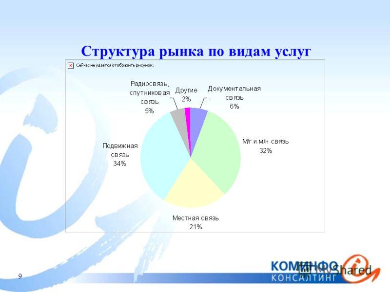 9 Структура рынка по видам услуг