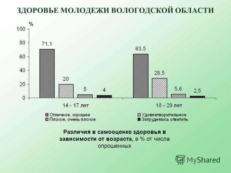ЗДОРОВЬЕ МОЛОДЕЖИ ВОЛОГОДСКОЙ ОБЛАСТИ Различия в самооценке здоровья в зависимости от возраста, в % от числа опрошенных