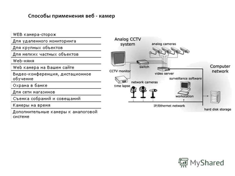 Способы применения веб - камер
