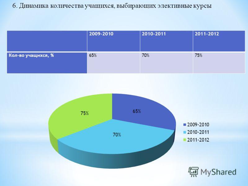 2009-20102010-20112011-2012 Кол-во учащихся, %65%70%75% 6. Динамика количества учащихся, выбирающих элективные курсы