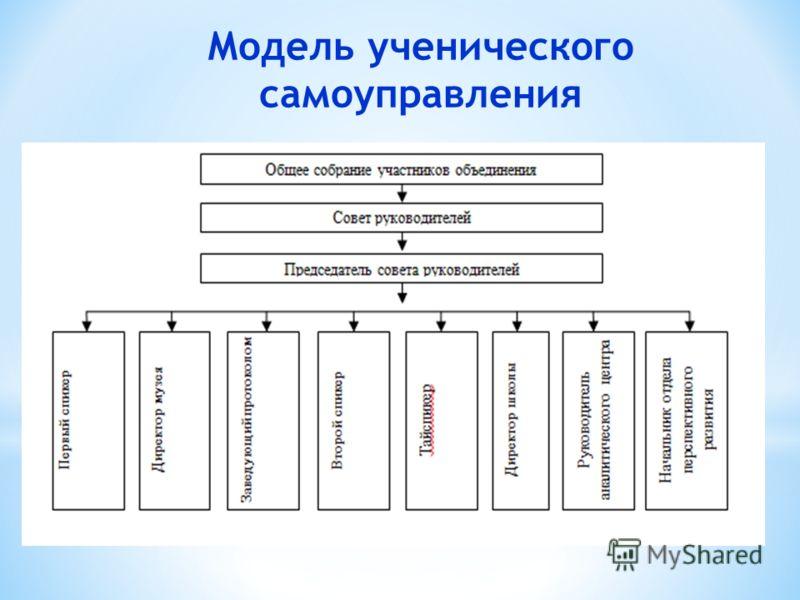 Модель ученического самоуправления