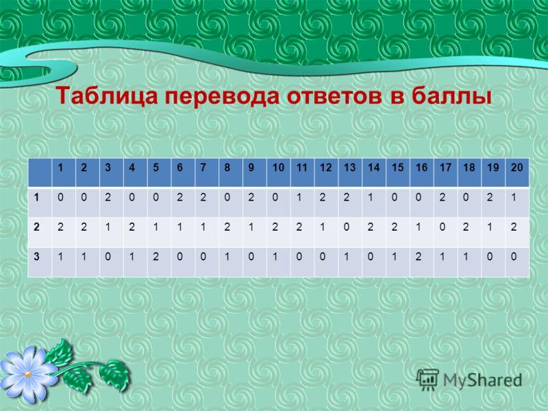 Таблица перевода ответов в баллы 1234567891011121314151617181920 100200220201221002021 222121112122102210212 311012001010010121100
