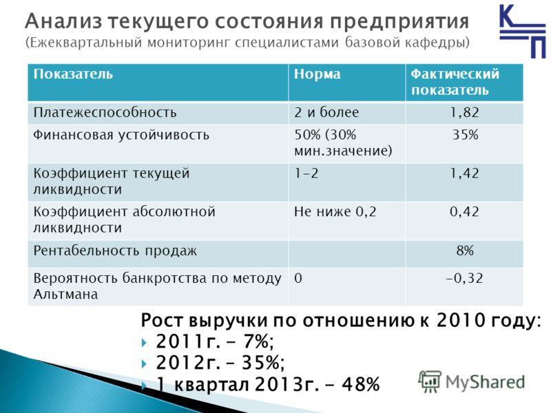 ПоказательНормаФактический показатель Платежеспособность2 и более1,82 Финансовая устойчивость50% (30% мин.значение) 35% Коэффициент текущей ликвидности 1-21,42 Коэффициент абсолютной ликвидности Не ниже 0,20,42 Рентабельность продаж8% Вероятность бан