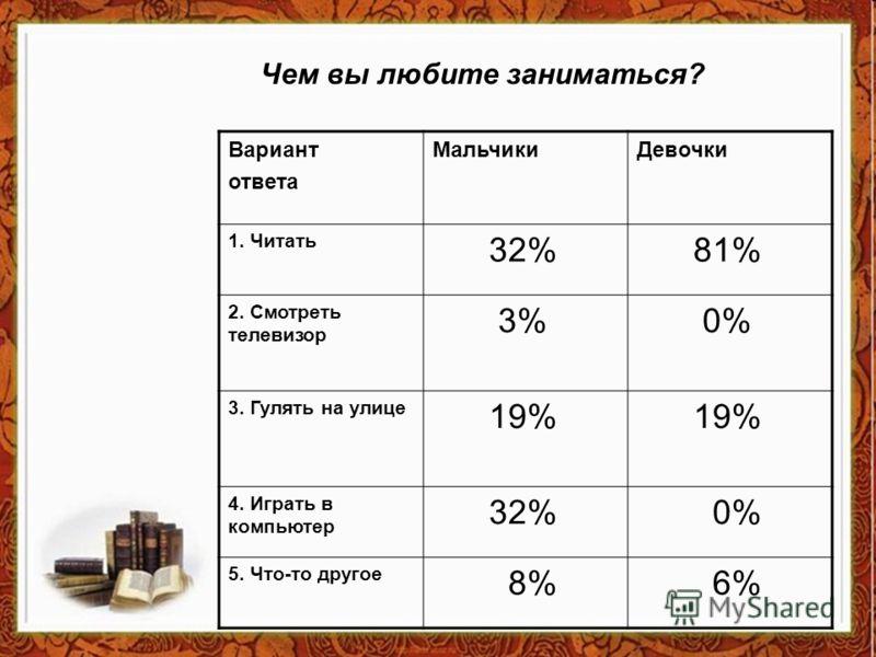 Вариант ответа МальчикиДевочки 1. Читать 32% 81% 2. Смотреть телевизор 3% 0% 3. Гулять на улице 19% 4. Играть в компьютер 32% 0% 5. Что-то другое 8% 6% Чем вы любите заниматься?
